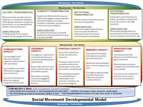 impact of social movement on national Examples of social movements range from community-based environmental movements to transnationally organized economic-justice movements attempting to place pressure on national governments and international financial institutions.